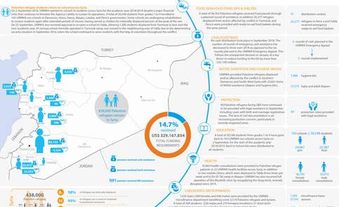 Syria: UNRWA - Humanitarian Snapshot, September 2018