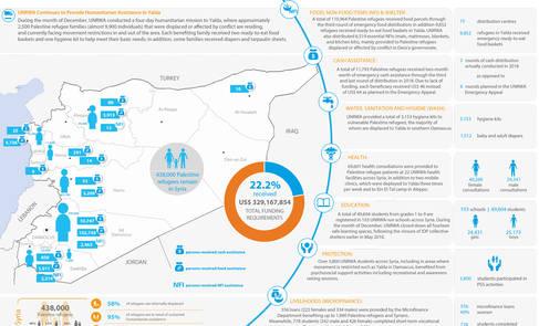 Syria: UNRWA - Humanitarian Snapshot, December 2018