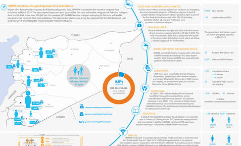 Syria: UNRWA - Humanitarian Snapshot, April 2019
