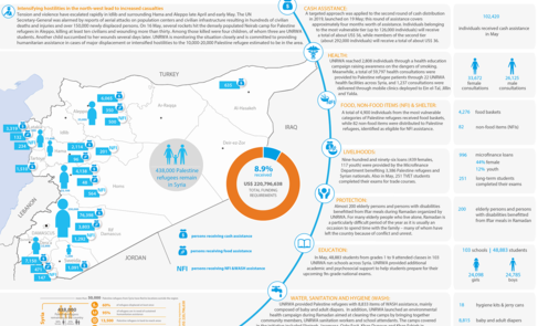 Syria: UNRWA - Humanitarian Snapshot, May 2019
