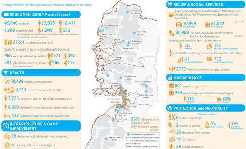 A Month in UNRWA - West Bank, May 2019