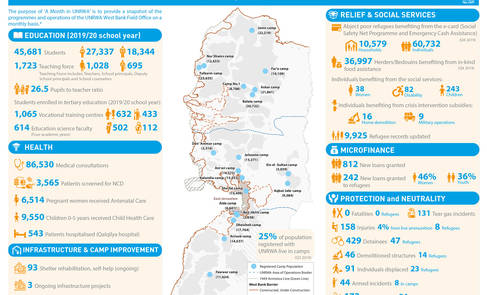 UNRWA West Bank – A Month in UNRWA (January 2020)