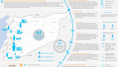 Syria: UNRWA - Humanitarian Snapshot, April 2018