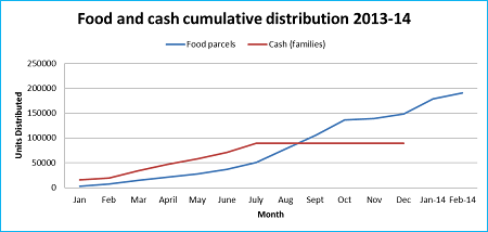 Graph 1: UNRWA food and cash distributions in Syria cumulative since March 2011 as of 22 February 2014