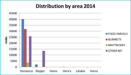Graph 2: UNRWA distributions in Syria in 2013-14 by location and type as of 22 February 2014
