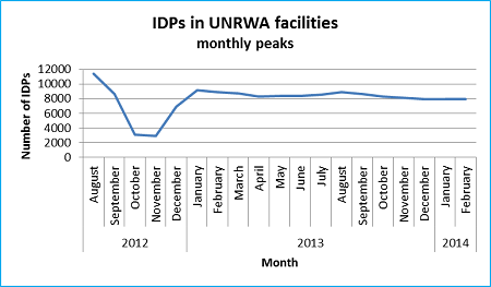 Graph 4: Displaced Palestinian and Syrian refugees in UNRWAs facilities in Syria, monthly peaks