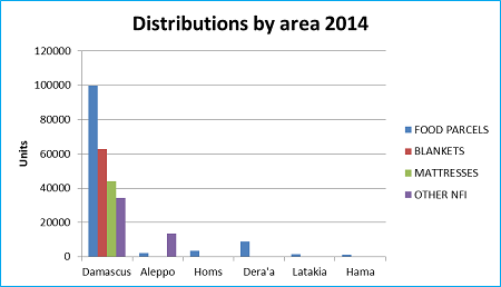 Graph 2: UNRWA distributions in Syria in 2014 by location and type, as of 30 March 2014