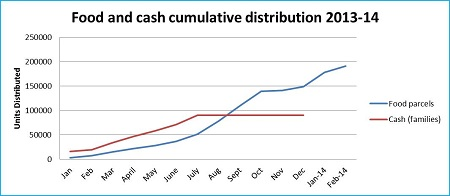 Graph 1: UNRWA food and cash distributions in Syria cumulative since March 2011 as of 16 February 2014