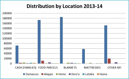 Graph 2: UNRWA distributions in Syria in 2013-14 by location and type as of 16 February 2014