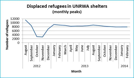 Graph 4: Displaced Palestinian and Syrian refugees in UNRWA facilities in Syria, monthly peaks