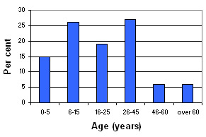 Graph of Talbieh's demographic profile