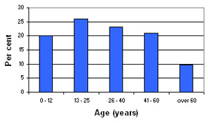 Graph of El Buss demographic profile