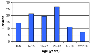 Graph of Neirab demographic profile
