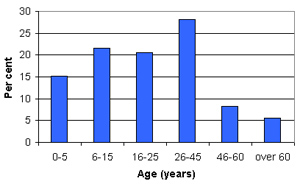 Graph of Qabr Essit demographic profile