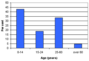 Graph of Far'a demographic profile
