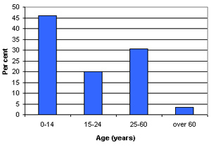 Graph of Fawwar's demographic profile