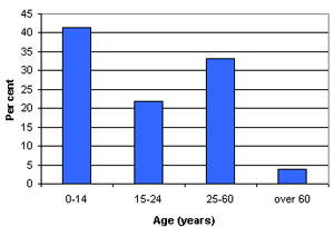 Graph of Nurs Shams demographic profile